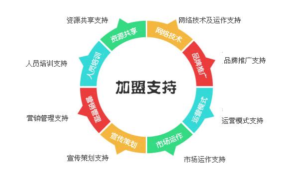 衡阳网络推广