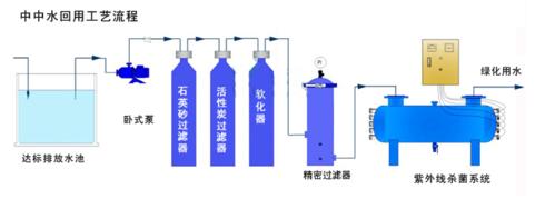 中水回用杀菌消毒解决方案
