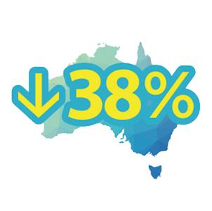 澳洲在全民接种HPV疫苗4年后,宫颈癌降低38%