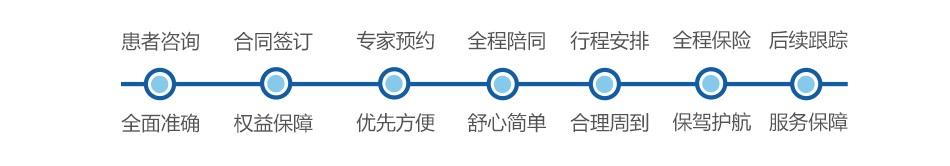 一站式医疗咨询服务流程
