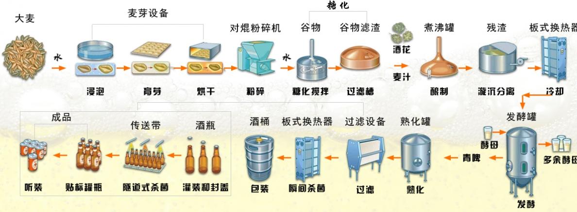 酿酒工艺图