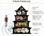 营养咨询 ¥200-500元/次