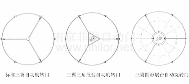 三翼自動旋轉門頂部平面圖