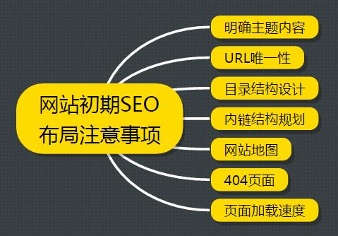 网站建设注意seo布局