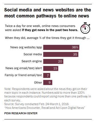 社交媒体和新闻机构的官方网站几乎并列成为人们获取网络新闻最主要的方式