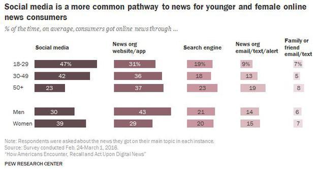 年轻网络新闻消费者更依赖社交媒体获取新闻。