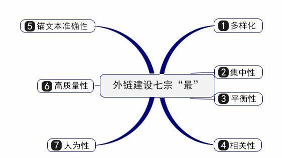 网站外链建设的13种方法,大部分只知道第九种 第二张配图