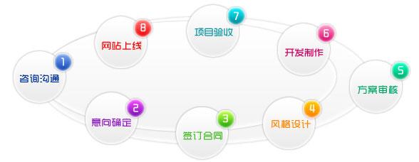网站建设流程图