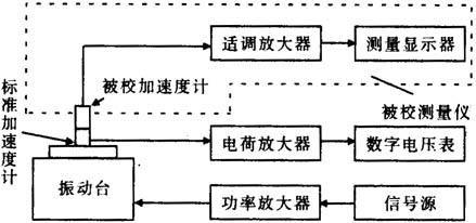 振动比较法测量系统结构框图