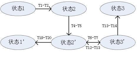 交流充电桩充电连接控制时序图