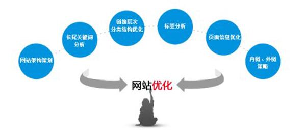 真正的SEO优化不单靠排名,还有4个优化点 第三张