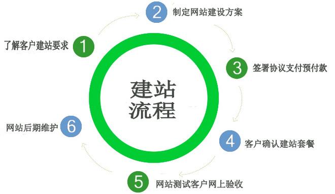 网站建设流程.jpg