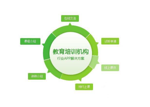教育培訓app定制開發服務