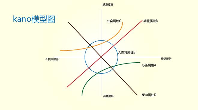 kano模型图-01.png