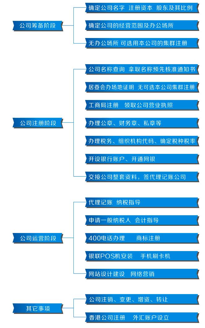 辰信代理注册东莞公司服务流程图