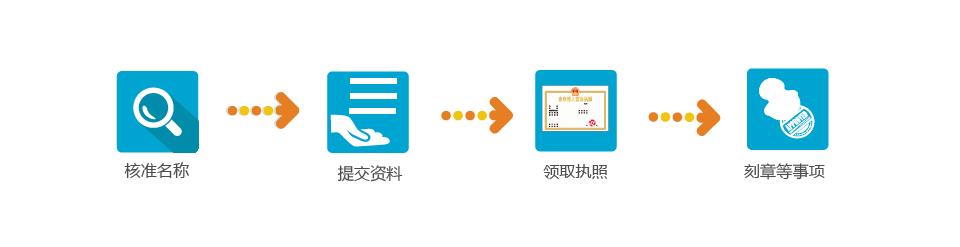 流程图_4 个人独资公司注册.jpg