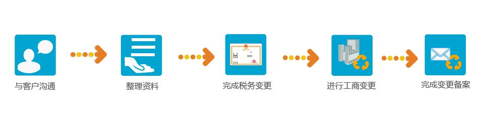 流程图_8 公司股权变更流程.jpg