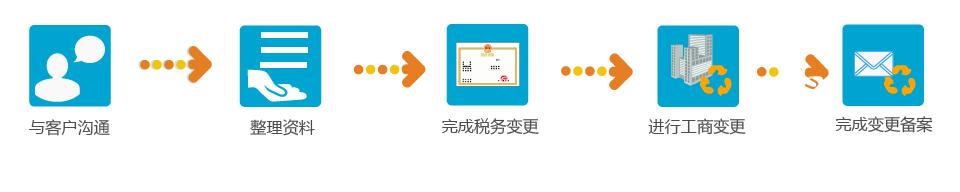 流程图_11公司注册资本变更流程.jpg