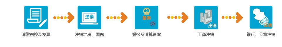 1流程图_14内资公司注销流程.jpg