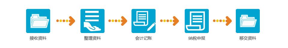 2-流程图_1 小规模纳税人(一年).jpg