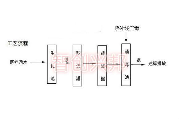 医疗污水处理工艺流程图.jpg