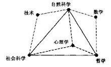 """心理学在""""科学三角形""""中的位置"""
