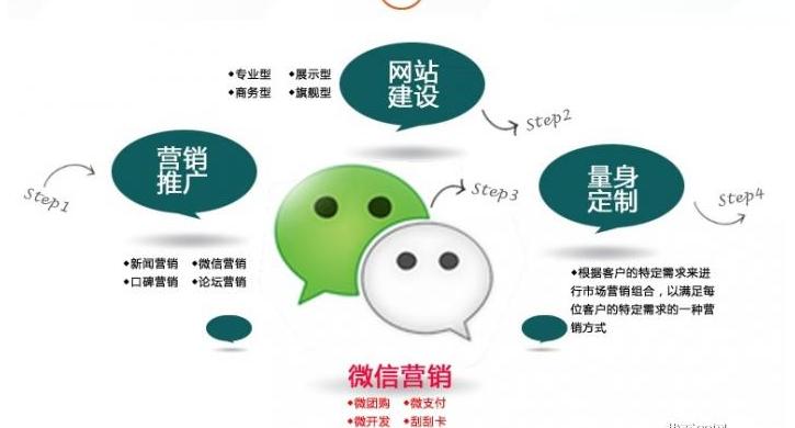 微信推广和网站优化哪个更重要
