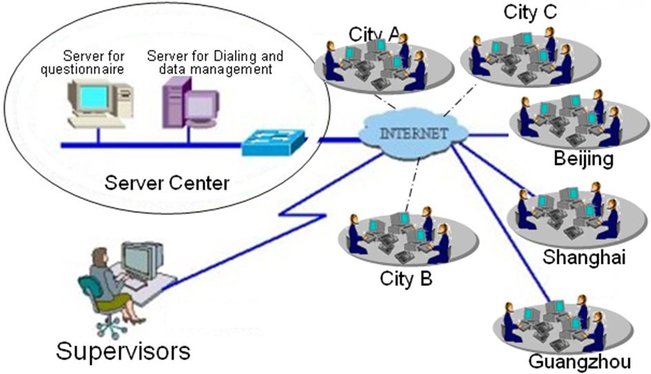 Online CATI计算机辅助的电话调查-世纪蓝图市场调查公司