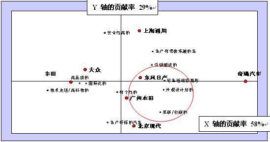 对应分析-世纪蓝图市场调查公司