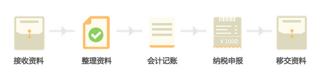 代理记账流程.jpg