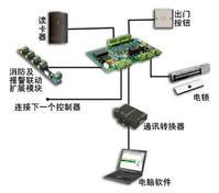 深圳门禁系统