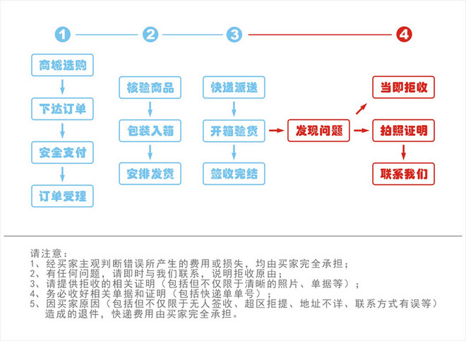 购物反馈流程.JPG