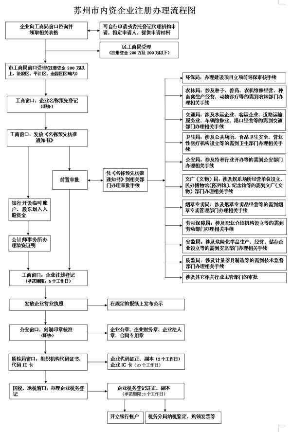苏州市内资企业注册办理流程图.jpg