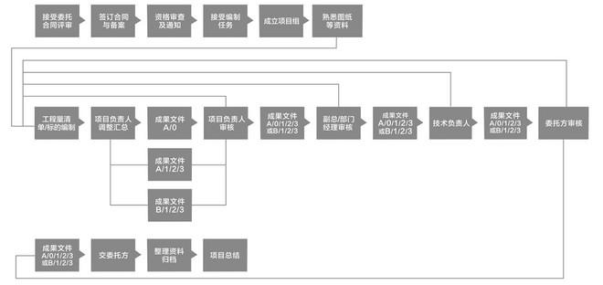 造價流程.jpg
