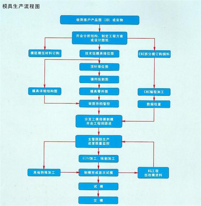 模具生产流程.jpg