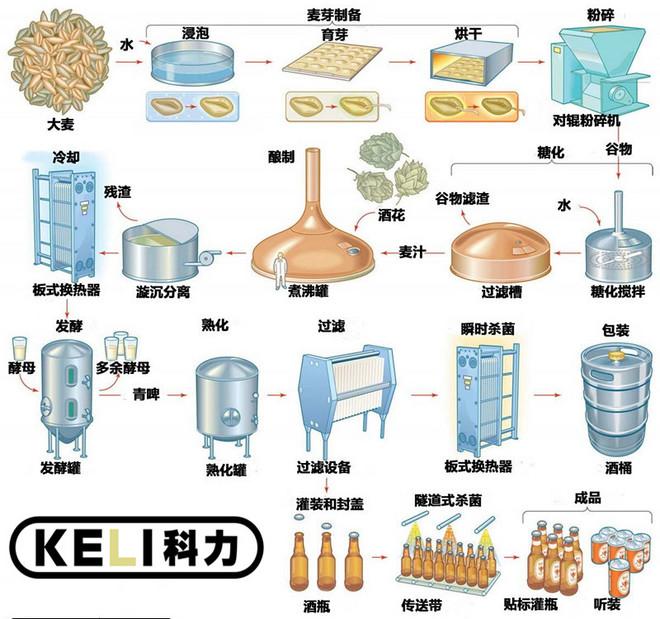 酿酒工艺图--ope体育官网下载.jpg